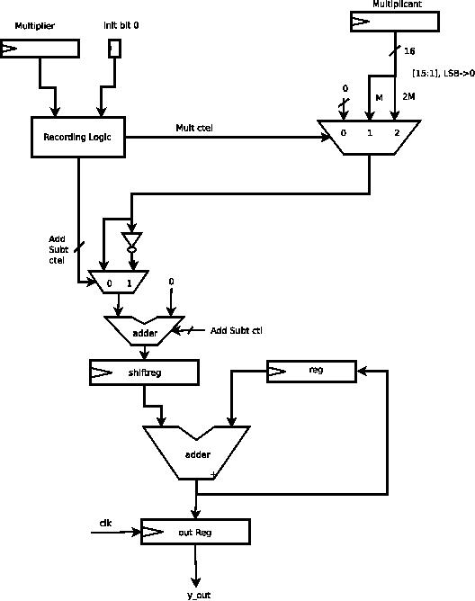 the developed hardware implementation