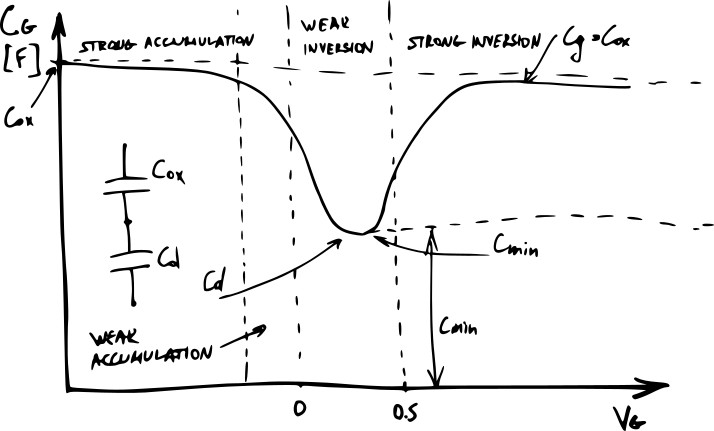 Dominant gate capacitance of a MOSFET | Transistorized